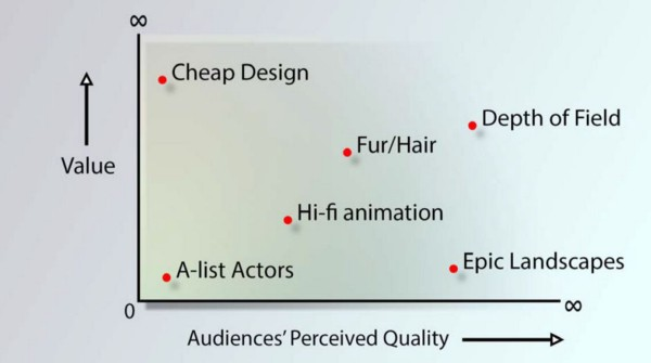 Try to stick to the top right area of this chart, where value and audience perception are both high.