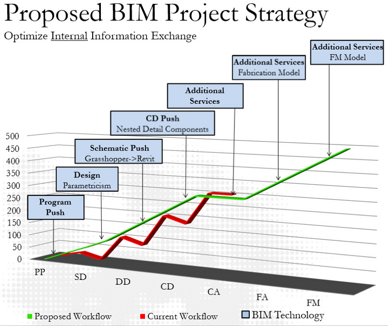 Proposed BIM Project Strategy