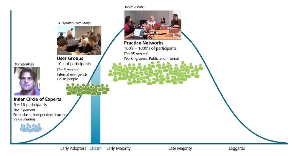 Diffusion of innovation and the role of communities of practice.