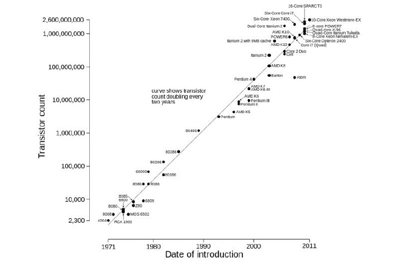 Transistor count and Moore's Law, from 1971 to 2011. Note the logarithmic vertical scale.