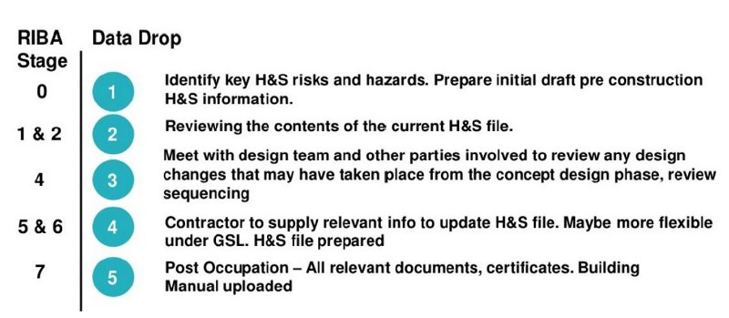 Suggested key health and safety activities aligned to plan of work.