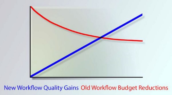 Better to put effort into improving quality in a new workflow than to fight budget constraints with an old one.