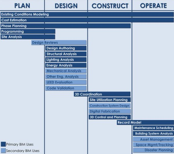 Plan, Design, Construct, Operate