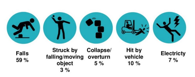 Main causes of worker fatalities in construction. (HSE)