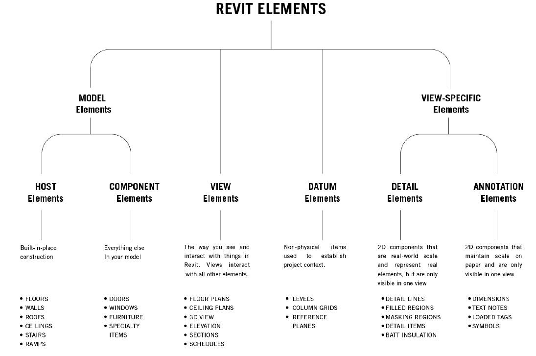 There are several kinds of elements. Each represents something fundamental to your project.