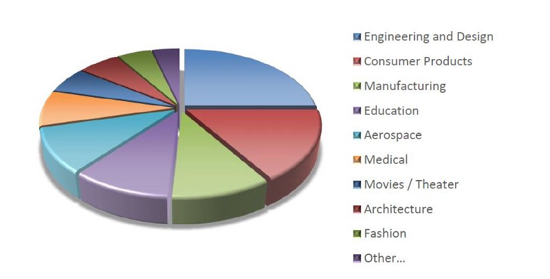 Industry-Based Applications