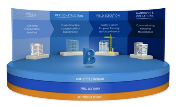 Conceptual architecture of the new BIM 360 data platform.