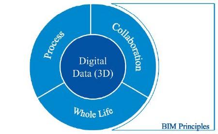 BIM principles.