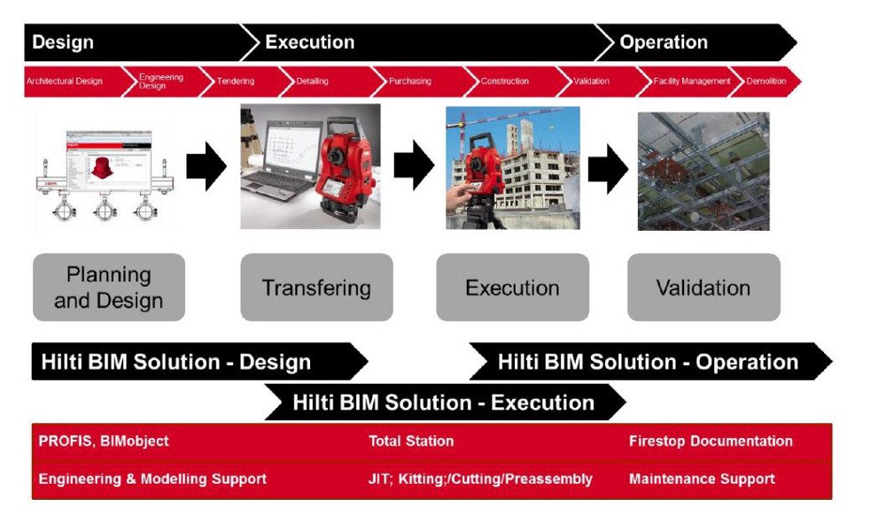 Overview of Hilti BIM solutions.