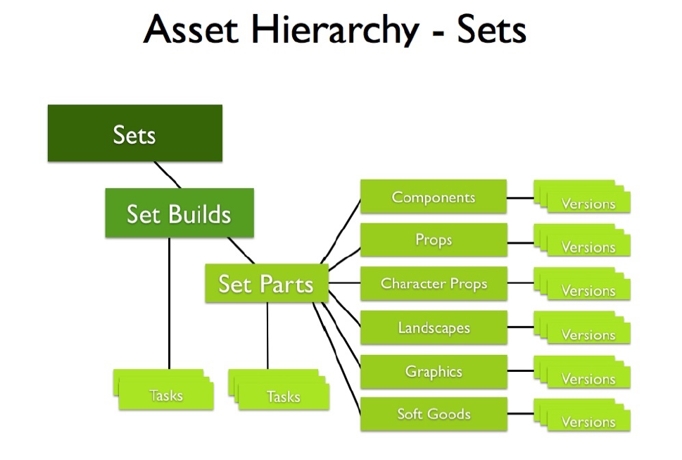 Asset hierarchy - sets