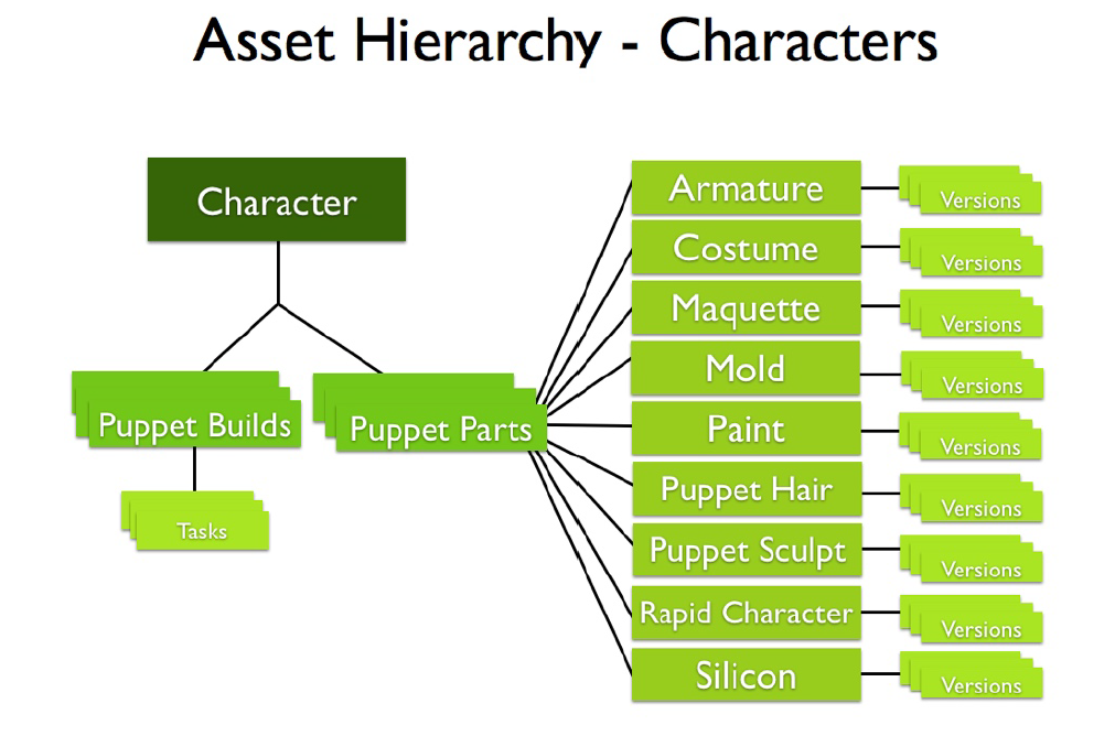 Asset hierarchy - characters