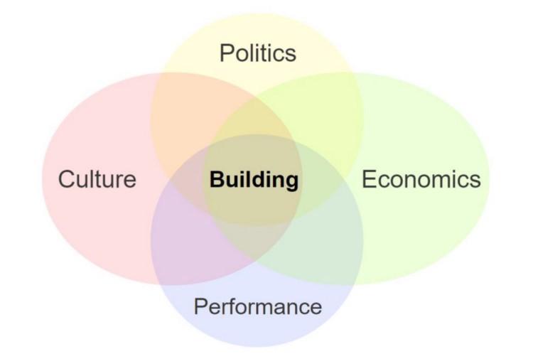 Politics - Building - Performance