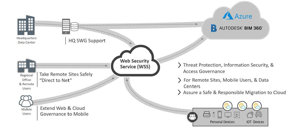 Web security service (WSS)