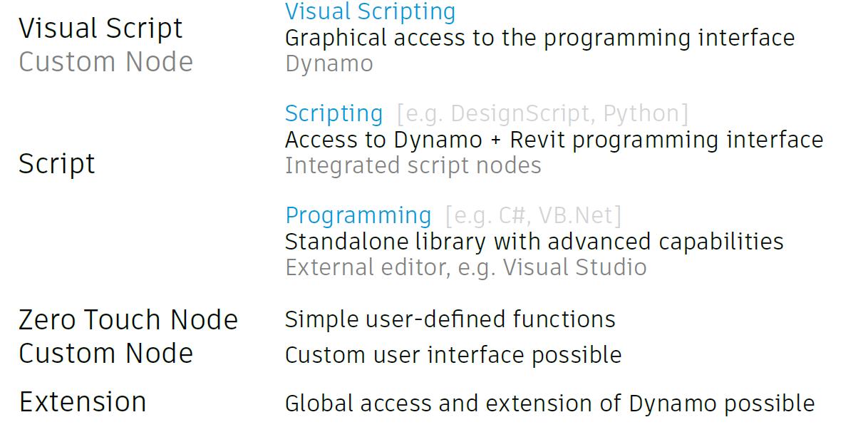 Dynamo customization options