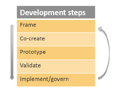 Steps in the iterative development and implementation of BIM concepts