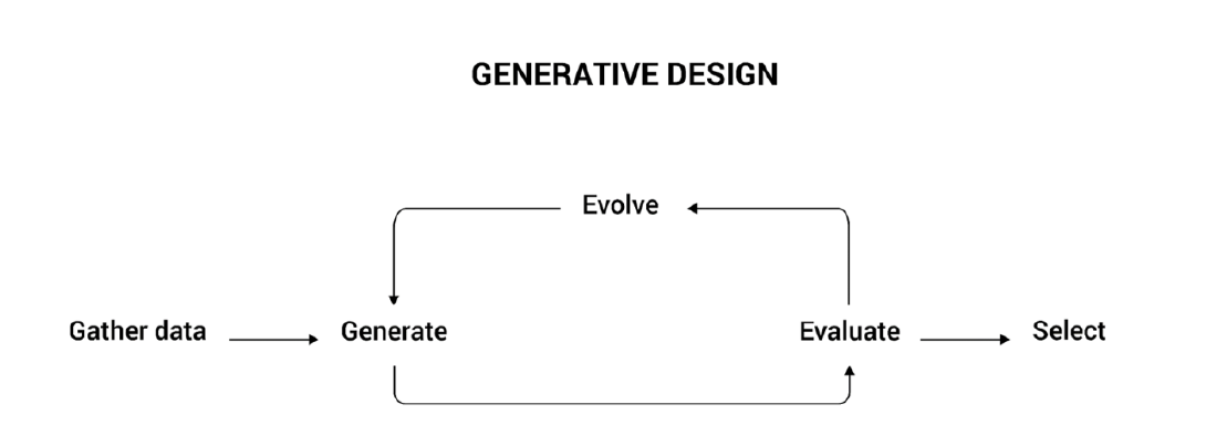 Generative design workflow