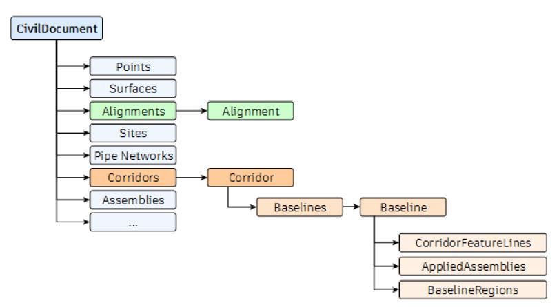 Nodes structure