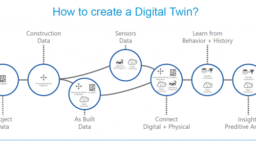 Diagram of how to create a digital twin